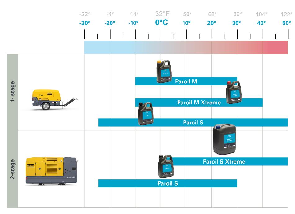 температурные режимы применения Paroil масло Atlas Copco